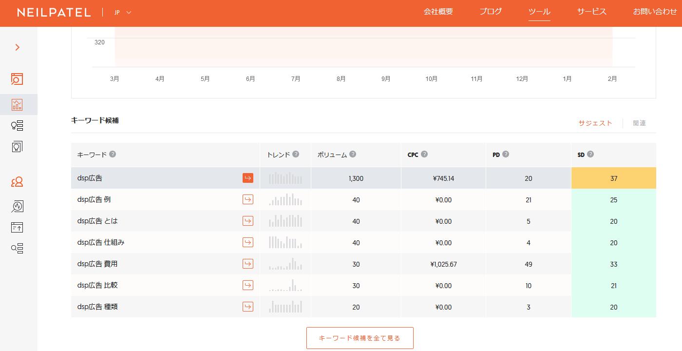 【無料】SEOキーワード分析 Ubersuggest(ウーバーサジェスト)の使い方、SEO対策方法